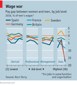the wage gap between men and Discover the causes and possible solutions for the pay gap between men and women.