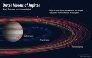 Twelve New Moons Discovered