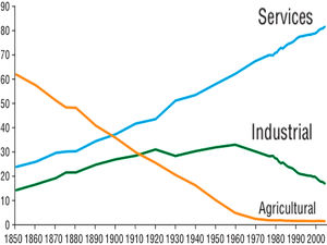The Evolution Of Employment In