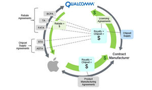 Apple accuses Qualcomm of