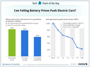 Batteries for Tesla and other