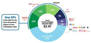 44% Of Global eCommerce Is