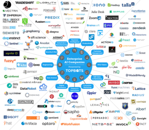 113 enterprise AI companies