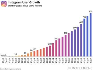 Instagram is integrating