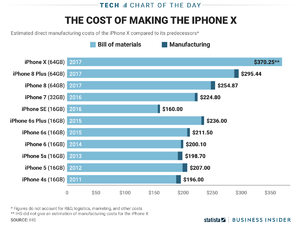 A breakdown of iPhone