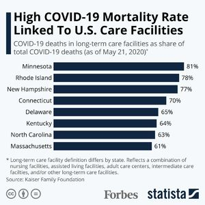 High COVID-19 Mortality Rate