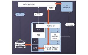 Apple-backed car consortium
