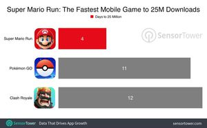 Super Mario Run Sets App Store