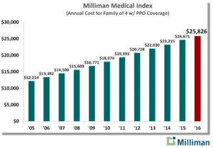 Annual Healthcare Cost For
